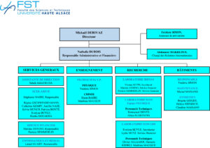 Organigramme FST